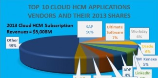 Top Cloud HCM Vendors