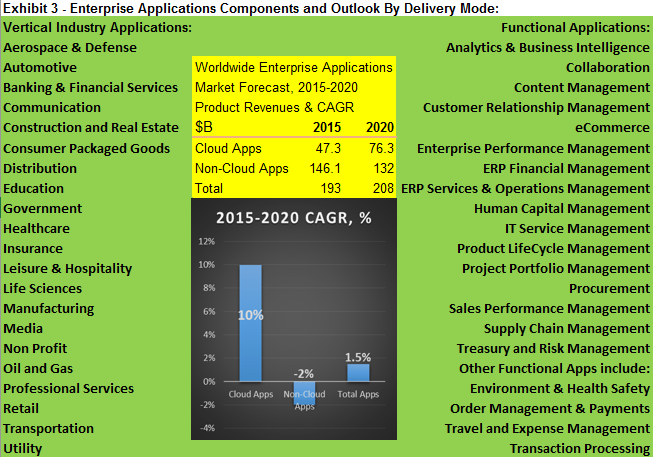 Exhibit 3 - Enterprise Applications Components and Outlook By Delivery Mode