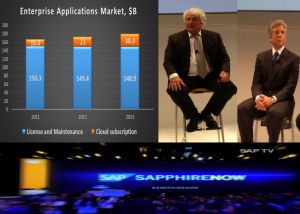 As Cloud applications market heats up, SAP Chairman Hasso Plattner(left), CEO Bill McDermott(right) aim to prevail in new climate