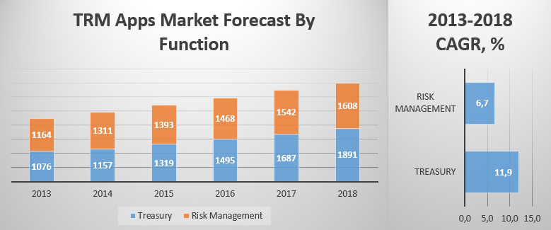 TRM Apps Market Forecast By Function