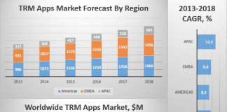 TRM Apps Market Forecast By Region