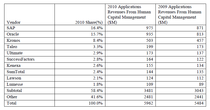 Top 10 Applications Vendors In the HCM Market