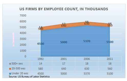 US Firms By Employee Count, in Thousands
