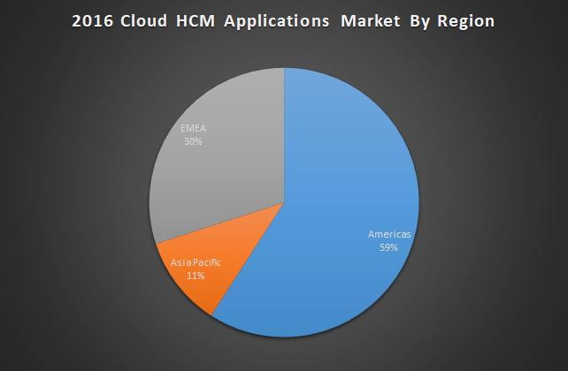 2016 Worldwide Cloud HCM Applications Market By Region, 2016, $M