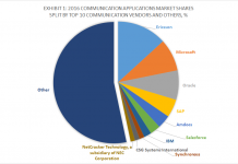 Top 10 Communication Software Vendors and 2016 BFS Applications Market Shares, Apps Run The World, January 2018