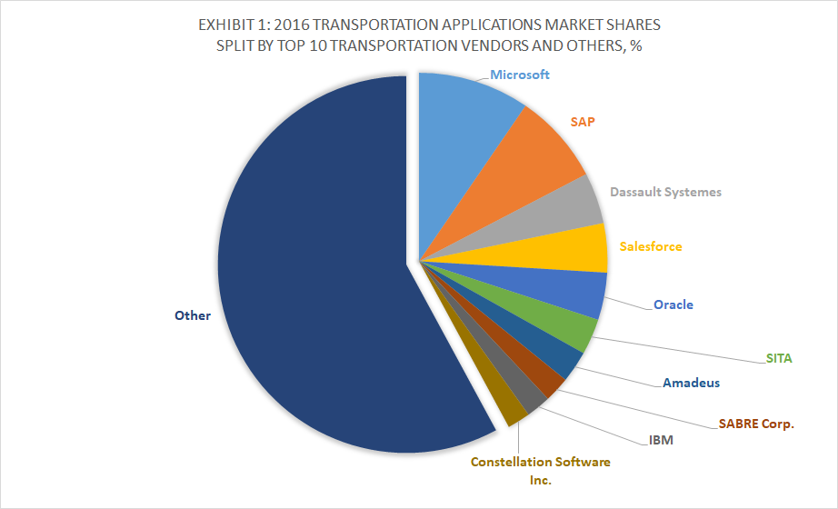 Top 10 Transportation Software Vendors and 2016 Applications Market Shares, Apps Run The World, January 2018