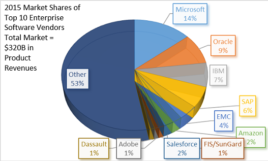 Microsoft tops 2015 enterprise software market with $45B in product revenues