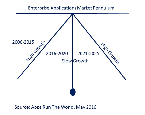 Enterprise Applications Market Pendulum