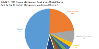 Top 10 Content Management Software Vendors & 2015 Content Management Applications Market Shares