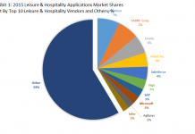 Top 10 Leisure & Hospitality Software Vendors & 2015 Leisure & Hospitality Applications Market Shares