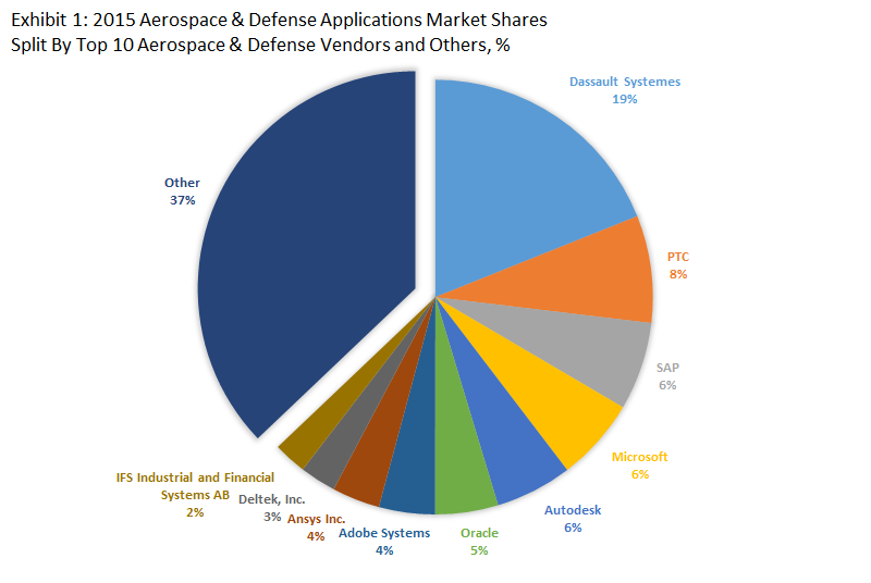 Top 10 Aerospace & Defense Software Vendors & 2015 Aerospace & Defense Applications Market Shares
