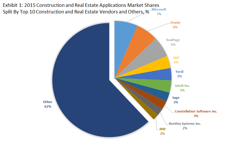 Top 10 Construction and Real Estate Software Vendors & 2015 Construction and Real Estate Applications Market Shares