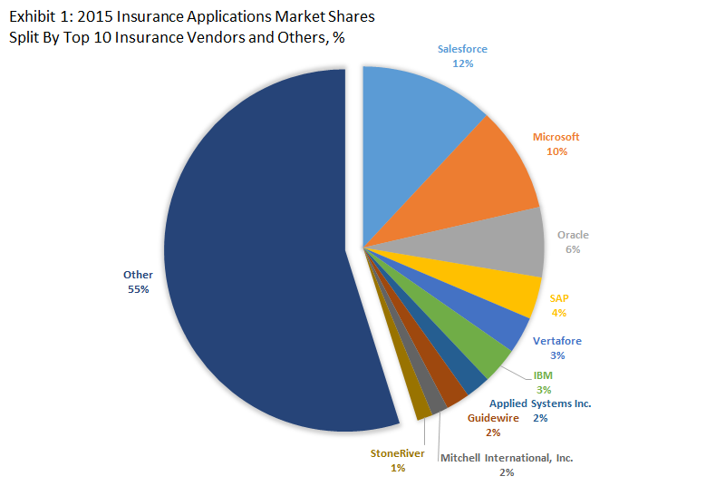 Top 10 Insurance Software Vendors & 2015 Insurance Applications Market Shares