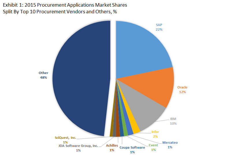 Top 10 Procurement Software Vendors & 2015 Procurement Applications Market Shares