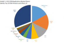 Top 10 SPM Software Vendors & 2015 SPM Applications Market Shares