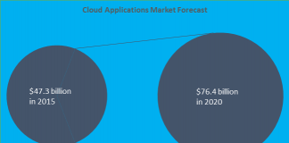 Worldwide Cloud apps market projected to grow 10% annually through 2020.