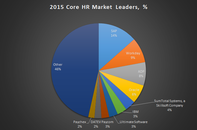Top 10 Core Hr Software Vendors Market Forecast 2015 2020