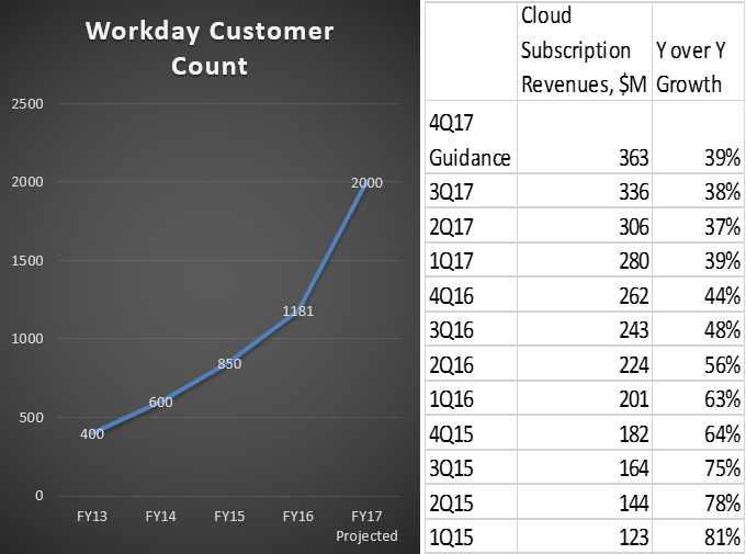 As Workday expands, its growth decelerates - Customer Count
