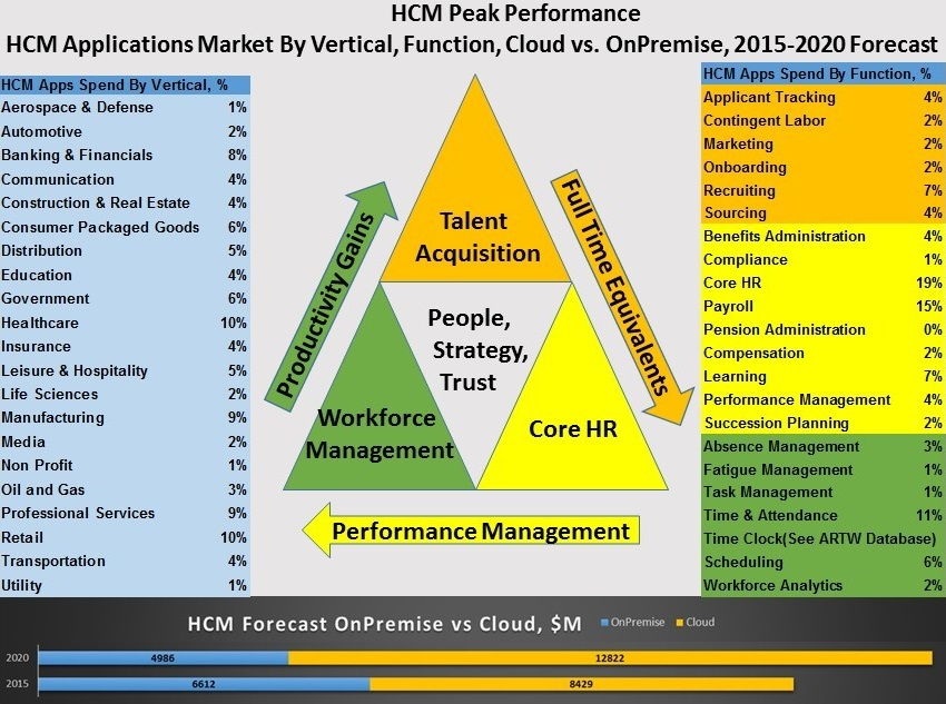 From hire to retire, HCM continuum extends across 22 markets, 21 verticals