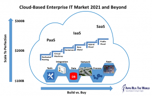 Cloud-Based Enterprise IT Market 2021 and Beyond