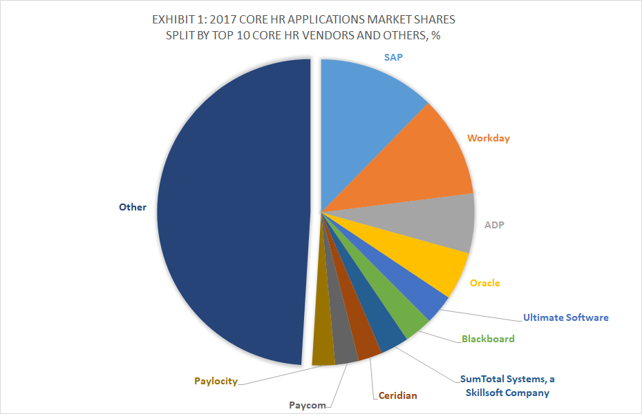 Top 10 Core Hr Applications Vendors Market Forecast 2018 2023 And Customer Wins