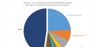 Exhibit 1 – 2017 Workforce Management Market Shares Split By Top 10 WFM Vendors and Other, %