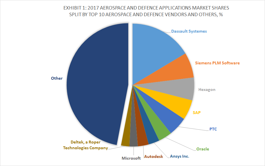 Exhibit 1 - 2017 Aerospace and Defence Applications Market Shares Split By Top 10 Aerospace and Defence Vendors and Others, %