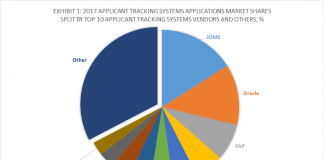 Exhibit 1 - 2017 Applicant Tracking Systems Applications Market Shares Split By Top 10 Applicant Tracking Systems Vendors and Others, %