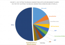 Exhibit 1 - 2017 Attract and Engage (Marketing) Applications Market Shares Split By Top 10 Attract AND Engage (Marketing) Vendors and Others, %