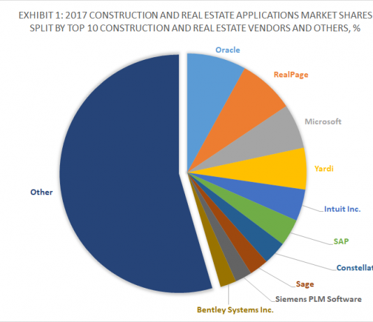 Exhibit 1 - 2017 Construction and Real Estate Applications Market Shares Split By Top 10 Construction and Real Estate Vendors and Others, %
