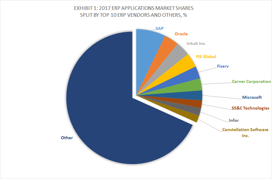 Exhibit 1 - 2017 ERP Applications Market Shares Split By Top 10 ERP Vendors and Others, %