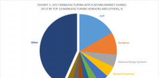 Exhibit 1 - 2017 Manufacturing Applications Market Shares Split By Top 10 Manufacturing Vendors and Others, %