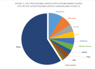 Exhibit 1 - 2017 Professional Services Applications Market Shares Split By Top 10 Professional Services Vendors and Others, %