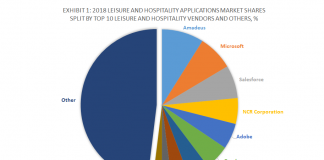 Exhibit-1-2018-Leisure-and-Hospitality-Applications-Market-Shares-Split-By-Top-10-Leisure-and-Hospitality-Vendors-and-Others
