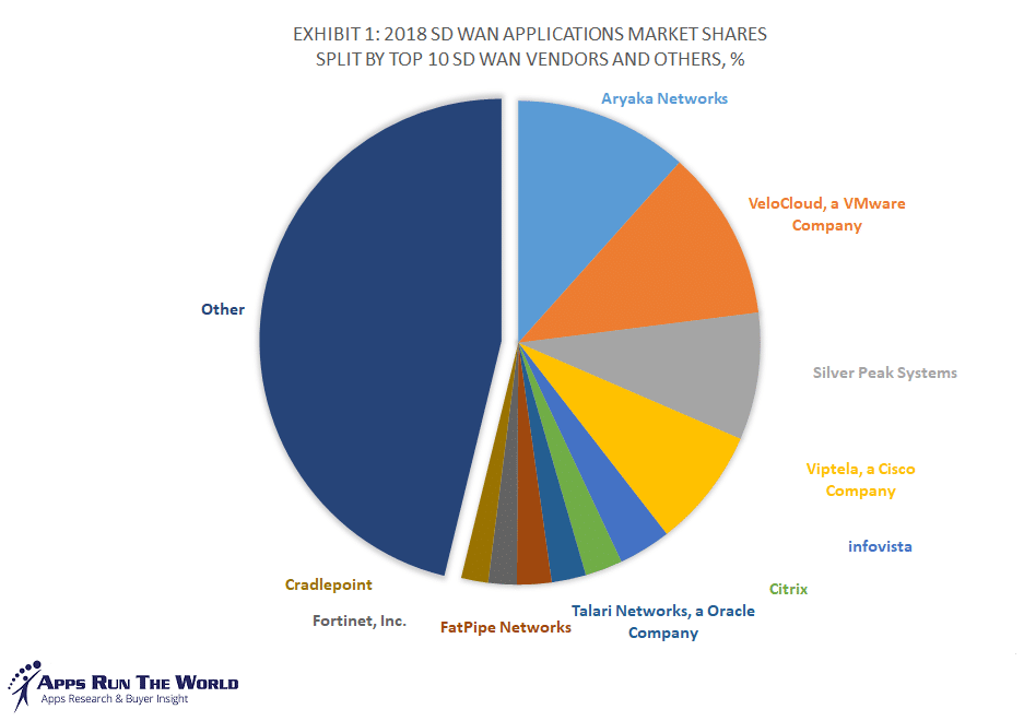 Exhibit 1 - 2018 SD WAN Applications Market Shares Split By Top 10 SD WAN Vendors and Others, %
