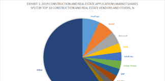 2019 Construction and Real Estate Applications Market Shares