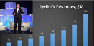 CEO Jean-Luc Robert at Kyriba Live and revenue milestones