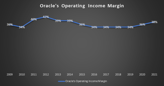 Oracle's Operating Income Margin