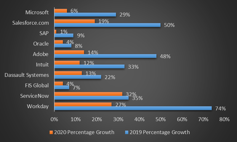 Top 10 Enterprise Applications Vendors and Their 2018-2020 Percentage Growth, %