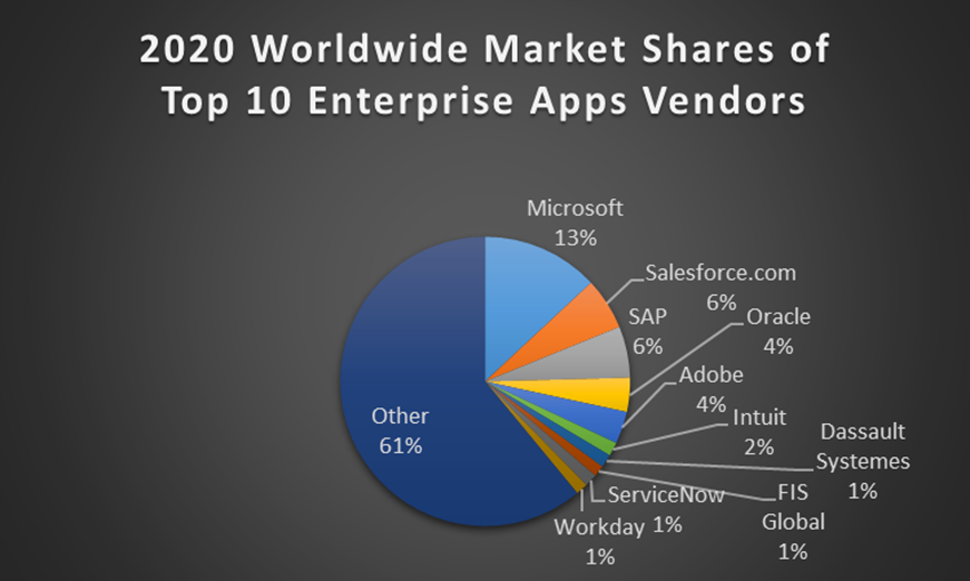 Top 10 Enterprise Applications Vendors and Their 2020 Market Shares