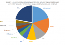 Top 10 SPM Software Vendors & 2016 SPM Applications Market Shares, Apps Run The World, December 2017