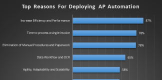 Top reasons for deploying AP Automation